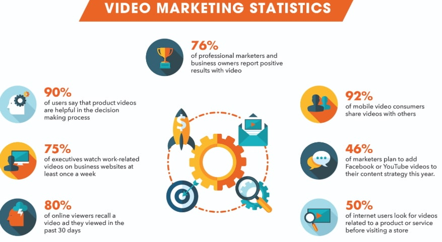 Video Marketing Statistics - Social101